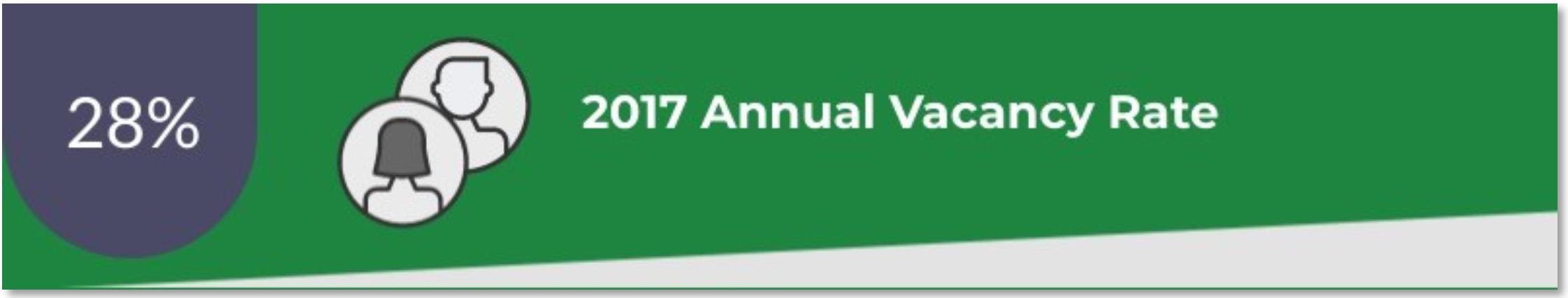 EBCI Annual Vacancy Rate: 28%