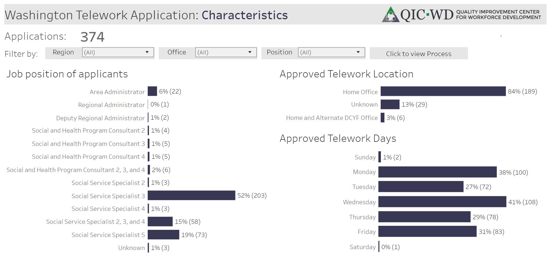 Washington Telework Applications: Characteristics