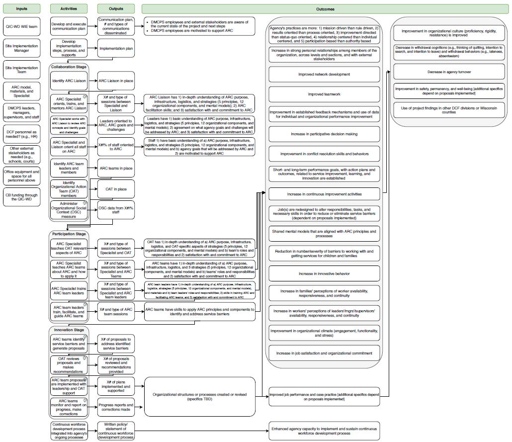 MKE Site Intervention Logic Model