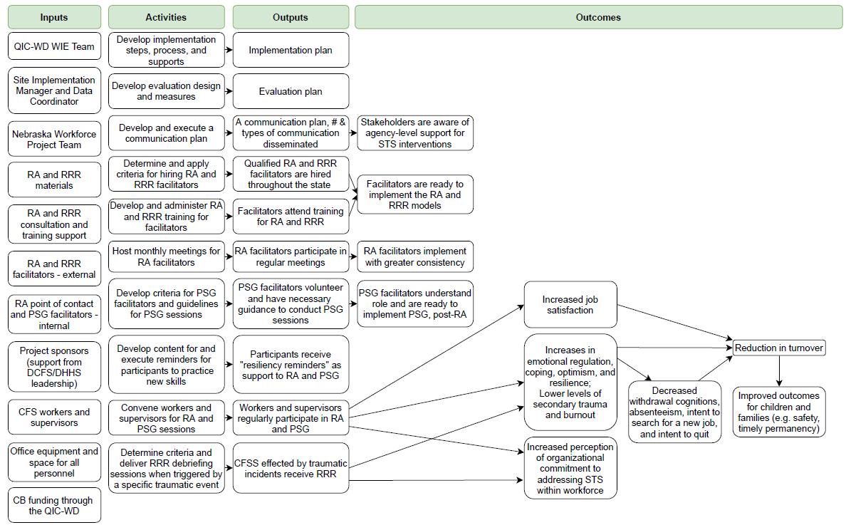 NE Site Intervention Logic Model