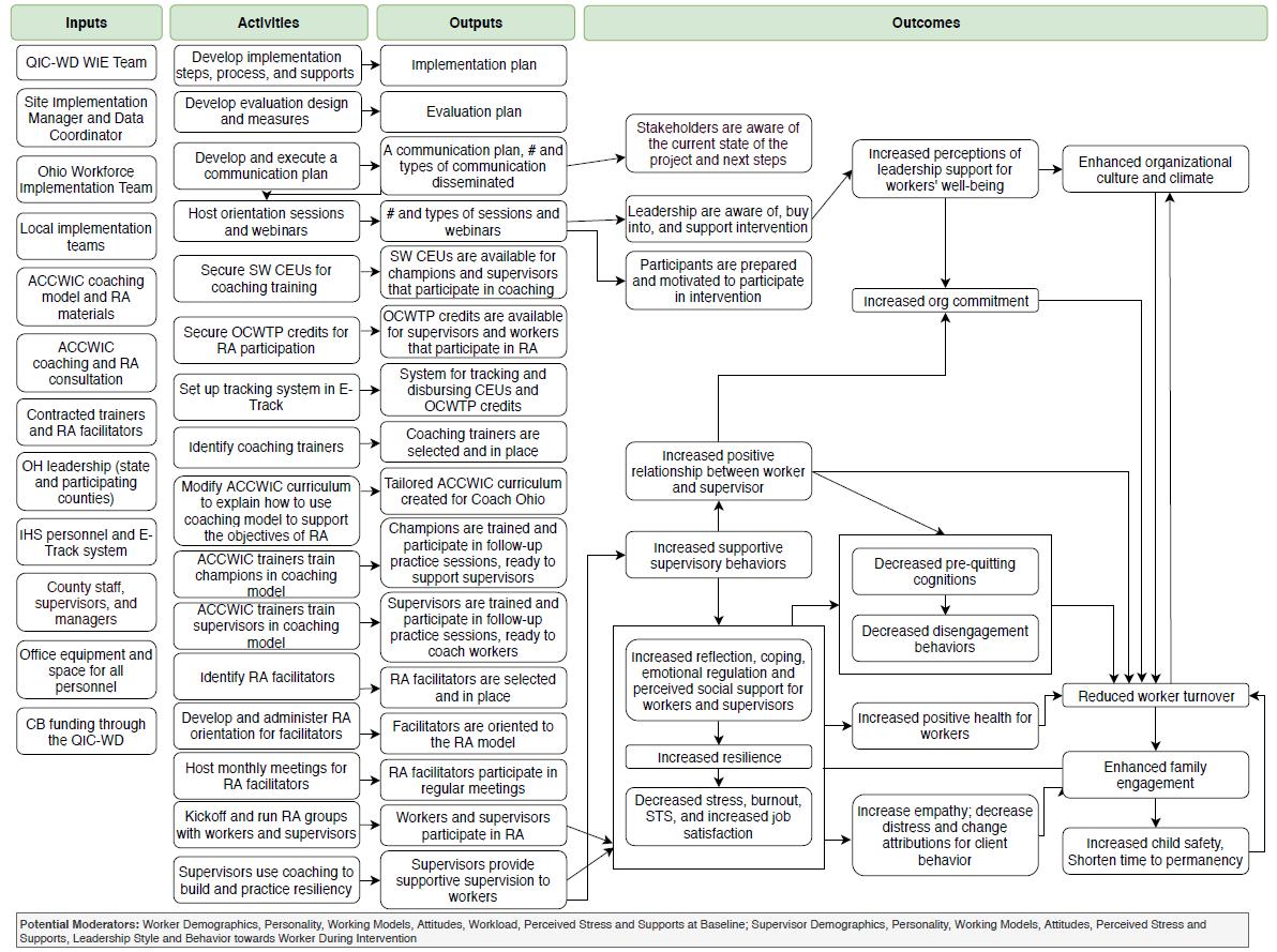 OH Site Intervention Logic Model