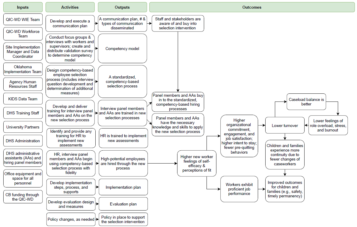 OK Site Intervention Logic Model
