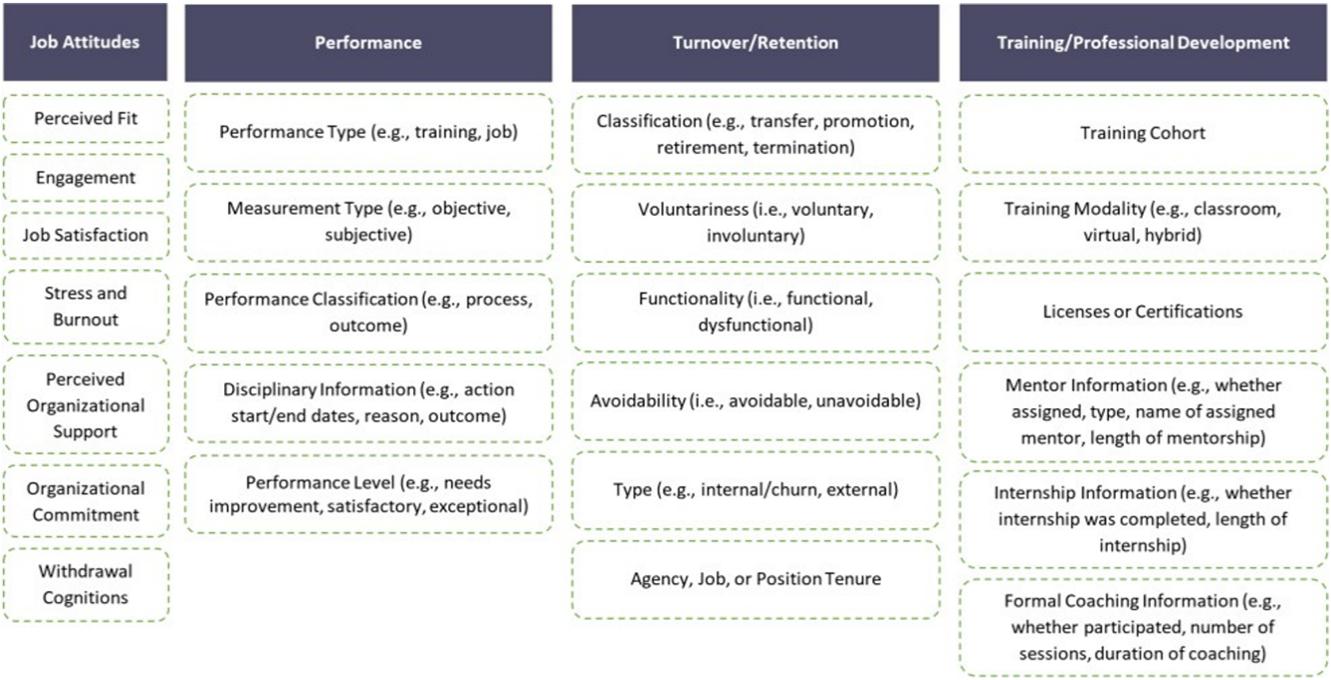 Screen capture of data groups
