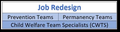 job redesign
