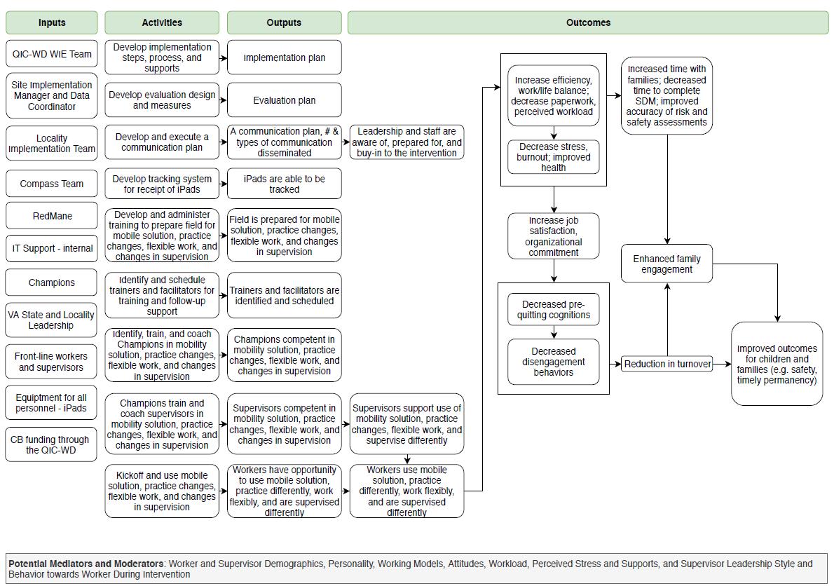 VA Site Intervention Logic Model