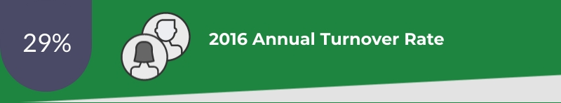 2016 annual turnover rate 29%