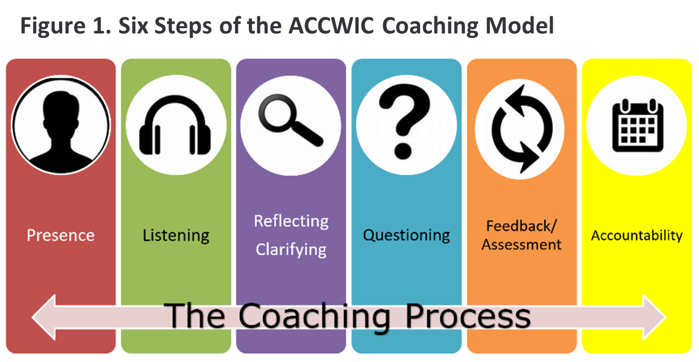 Six Steps of the ACCWIC Coaching Model