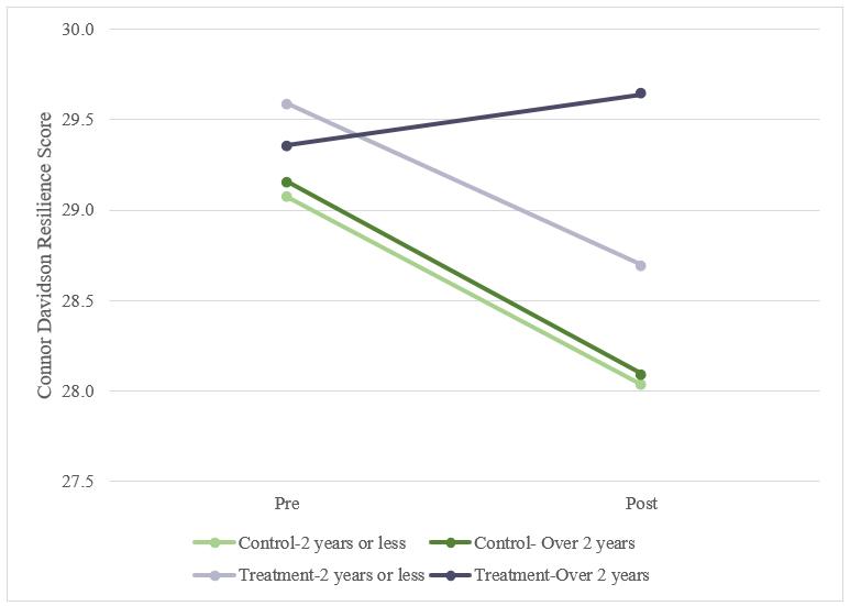 Connor Davidson Resilience Score chart