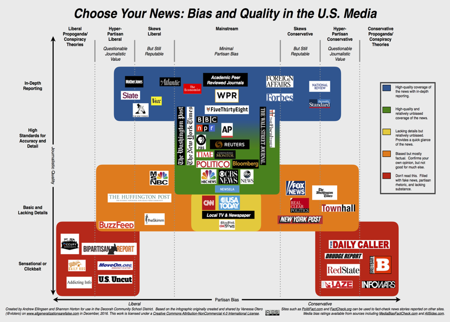 Bias and Quality in the U.S. Media