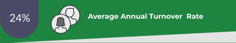 Ohio average annual turnover rate 24%
