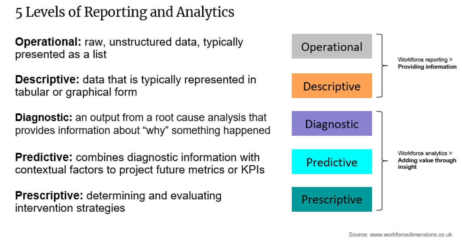 5 Levels of Reporting and Analytics